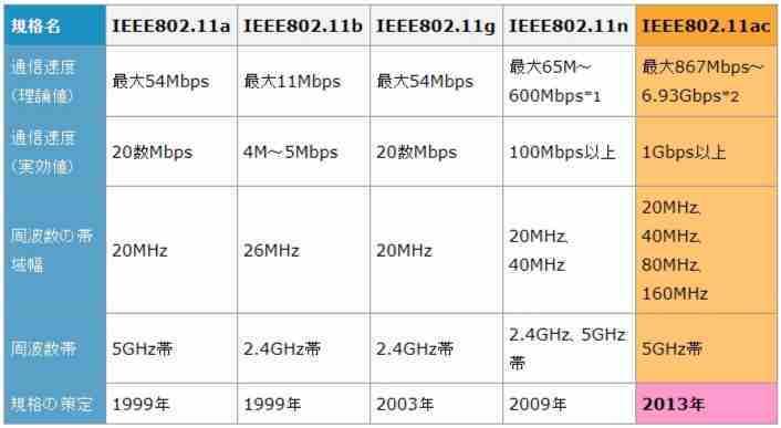 Wi-Fiの規格一覧