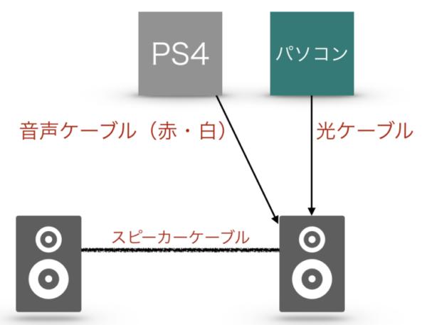 スピーカーへの接続 概略図