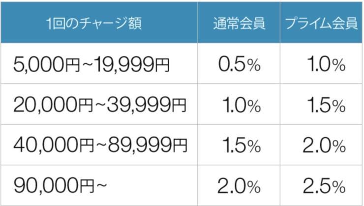 Amazonポイント付与率