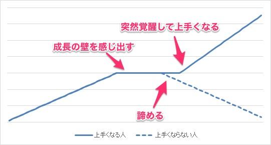 成長のグラフ