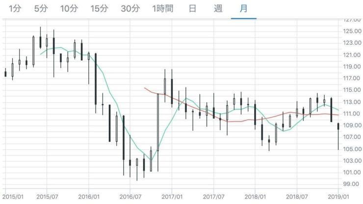 ドル円の月足(3年分)