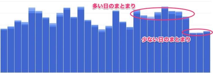 一ヶ月間のユーザー数(まとまり)