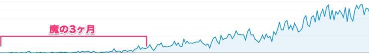 魔の三ヶ月と7ヶ月間のユーザー数