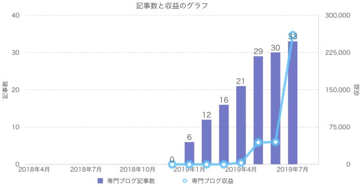 専門ブログの記事数と収益のグラフ