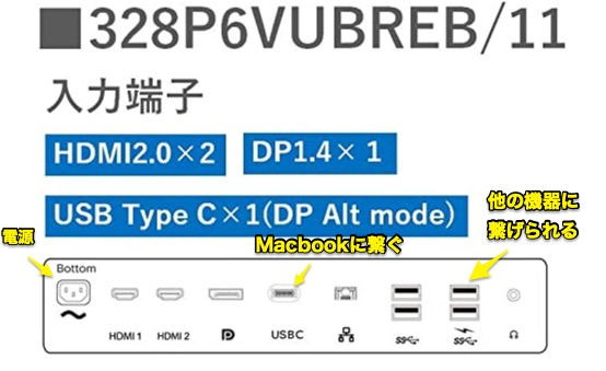 USB-Cドックと化すモニタ