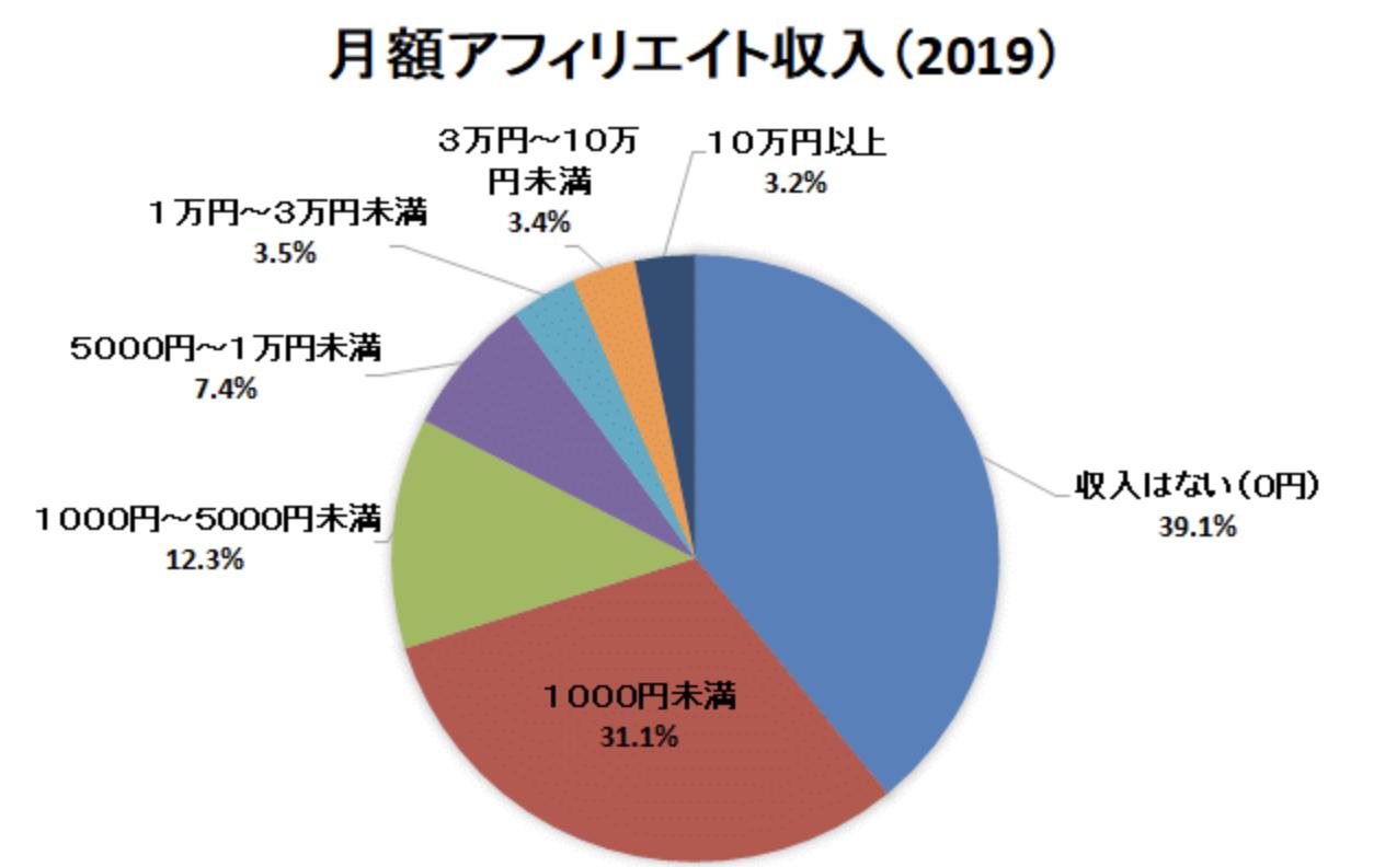月額アフィリエイト収入(2019)